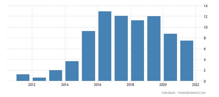 seychelles school enrollment tertiary male percent gross wb data
