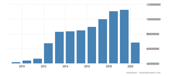 seychelles service exports bop us dollar wb data
