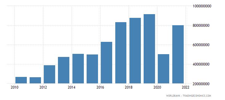 seychelles service imports bop us dollar wb data