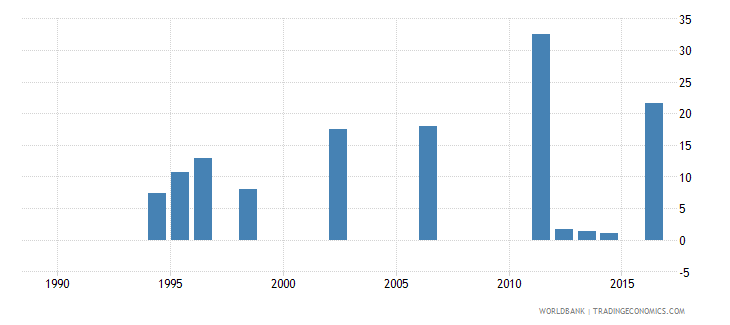 seychelles share of expenditure for tertiary education percent of total education expenditure wb data