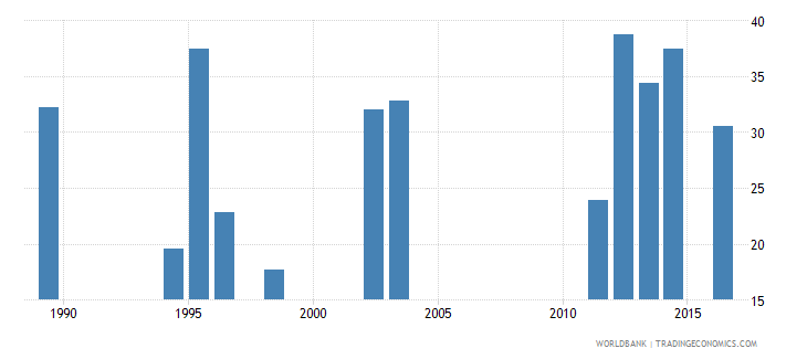 seychelles share of public expenditure for primary education percent of public education expenditure wb data