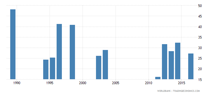 seychelles share of public expenditure for secondary education percent of public education expenditure wb data