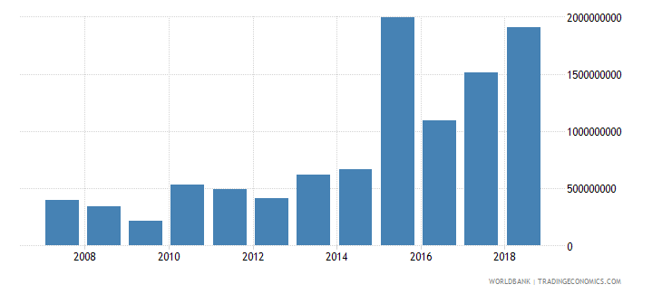 seychelles subsidies and other transfers current lcu wb data