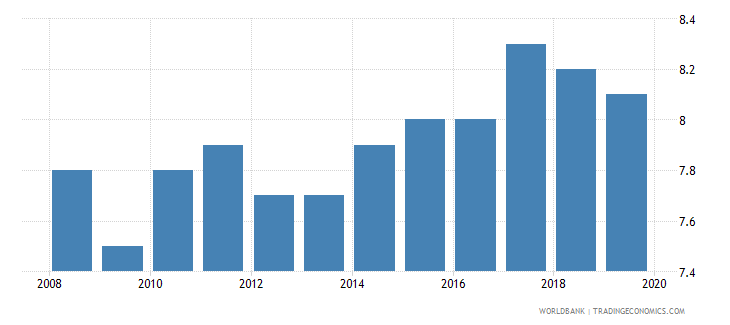 seychelles suicide mortality rate per 100000 population wb data
