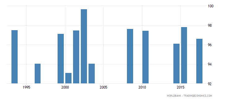 seychelles survival rate to grade 4 of primary education female percent wb data