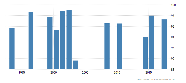 seychelles survival rate to grade 4 of primary education male percent wb data