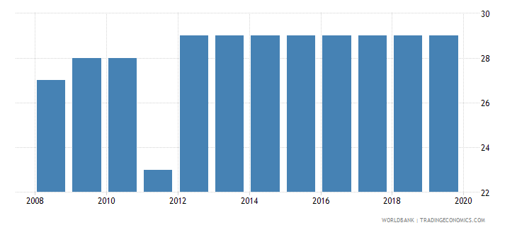seychelles tax payments number wb data