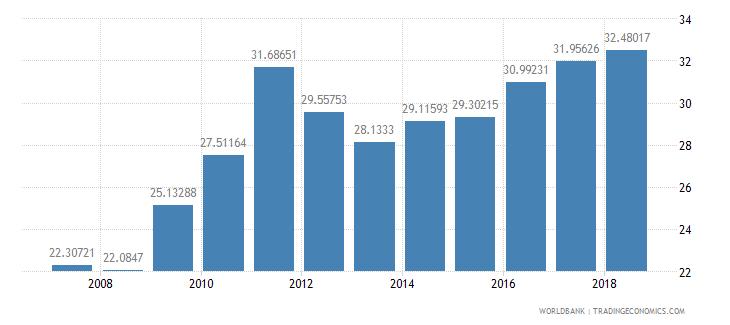seychelles tax revenue percent of gdp wb data