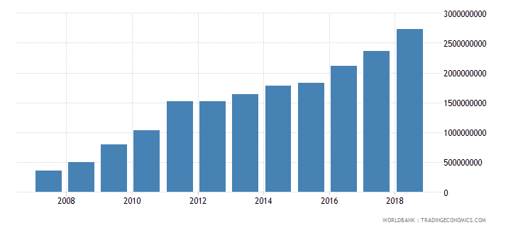seychelles taxes on income profits and capital gains current lcu wb data