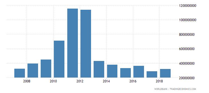 seychelles taxes on international trade current lcu wb data