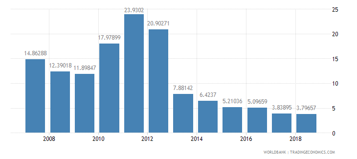 seychelles taxes on international trade percent of revenue wb data