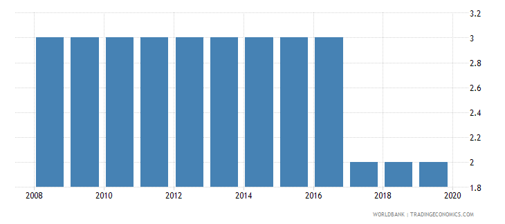 seychelles theoretical duration of post secondary non tertiary education years wb data