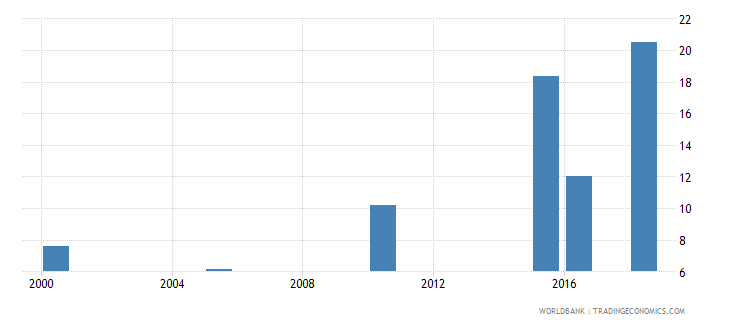 seychelles total alcohol consumption per capita liters of pure alcohol projected estimates 15 years of age wb data