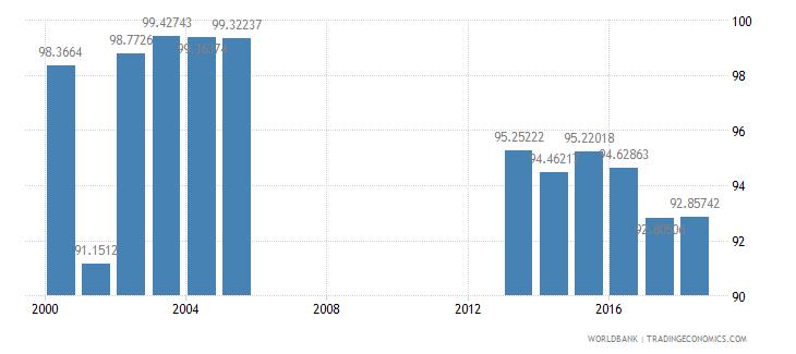 seychelles total enrollment primary percent net wb data