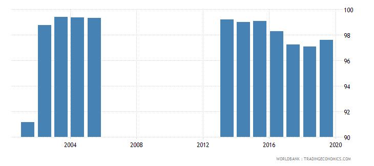 seychelles total net enrolment rate primary both sexes percent wb data