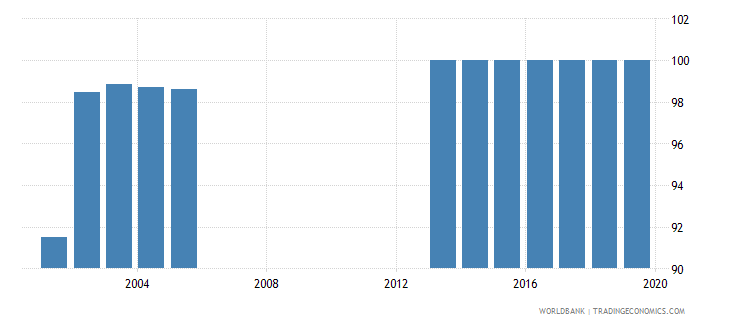 seychelles total net enrolment rate primary female percent wb data