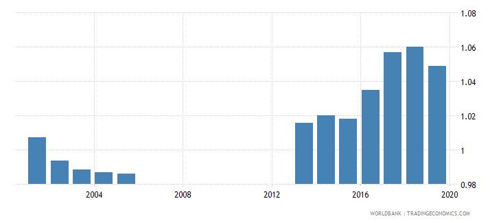 seychelles total net enrolment rate primary gender parity index gpi wb data