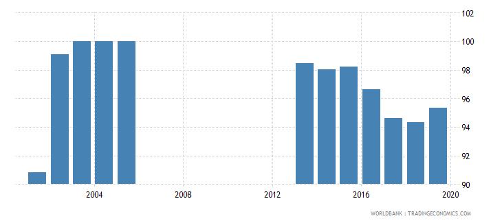 seychelles total net enrolment rate primary male percent wb data
