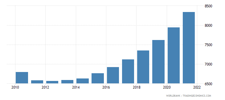 seychelles total population for age 65 and above only 2005 and 2010 in number of people wb data