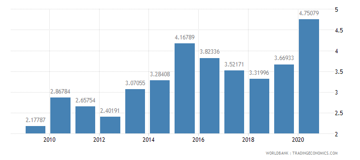 seychelles total reserves in months of imports wb data