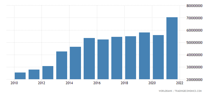 seychelles total reserves includes gold us dollar wb data