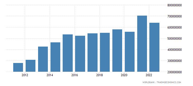 seychelles total reserves minus gold us dollar wb data