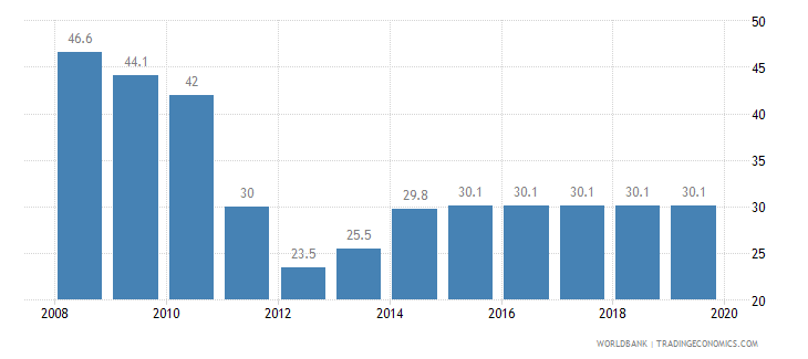 seychelles total tax rate percent of profit wb data