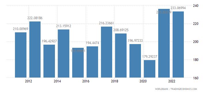 seychelles trade percent of gdp wb data
