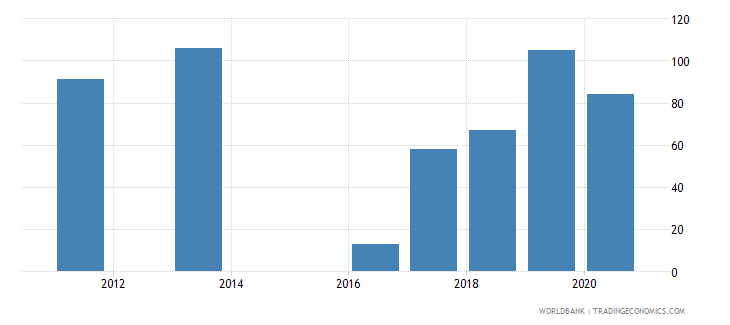 seychelles trademark applications resident by count wb data