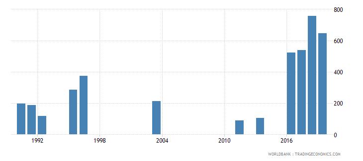 seychelles trademark applications total wb data