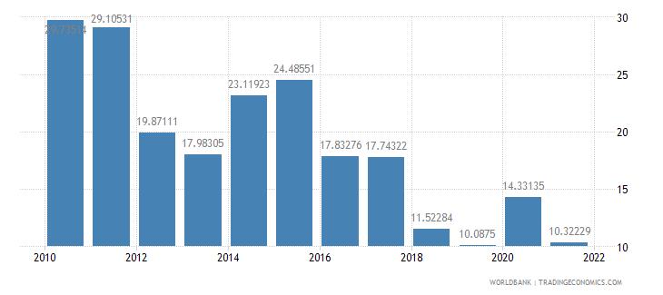 seychelles transport services percent of service exports bop wb data