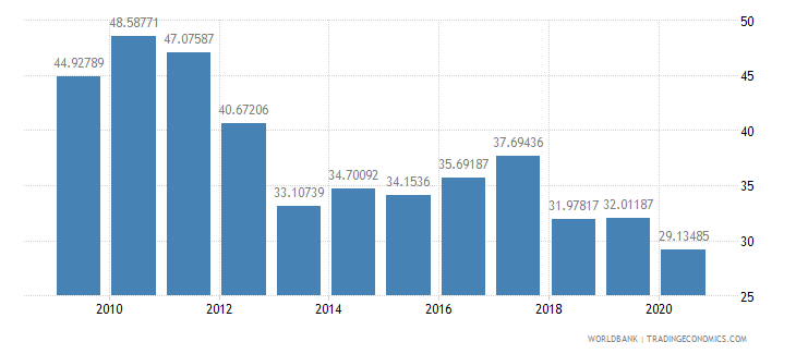 seychelles transport services percent of service imports bop wb data