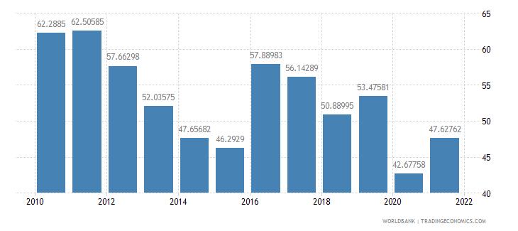 seychelles travel services percent of service exports bop wb data