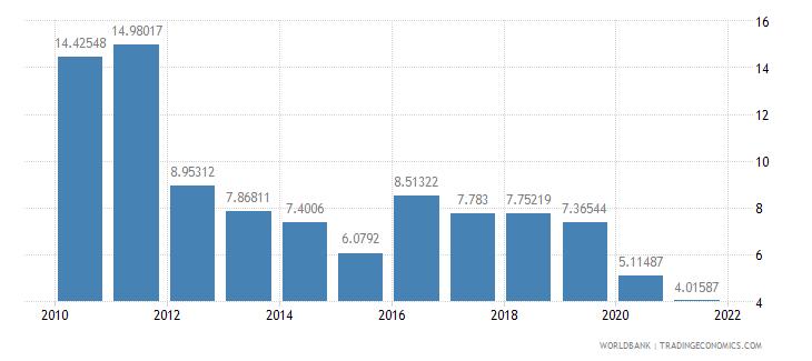 seychelles travel services percent of service imports bop wb data