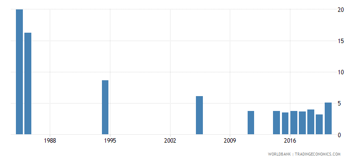seychelles unemployment male percent of male labor force national estimate wb data