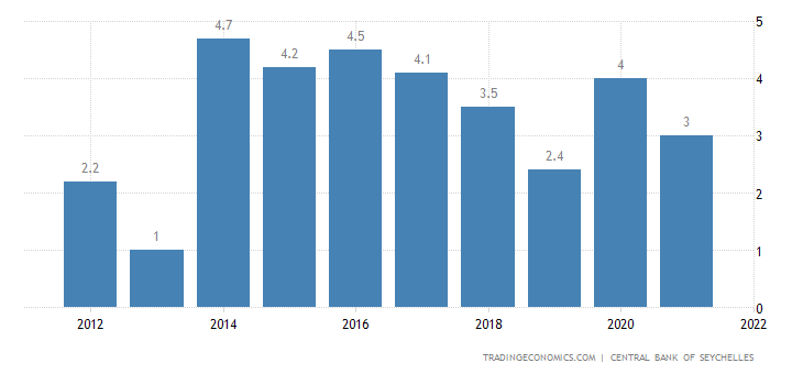 Seychelles Unemployment Rate
