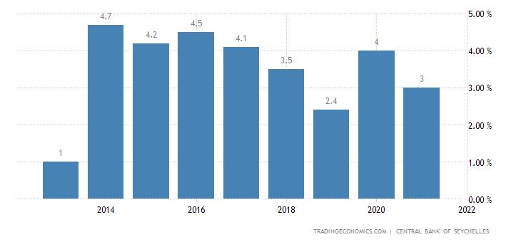 Seychelles Unemployment Rate