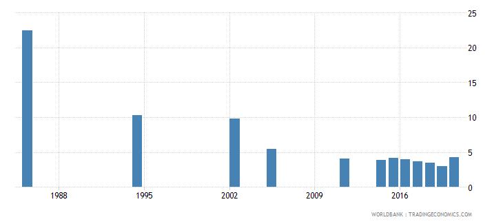 seychelles unemployment total percent of total labor force national estimate wb data