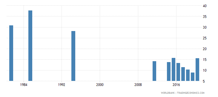 seychelles unemployment youth female percent of female labor force ages 15 24 national estimate wb data
