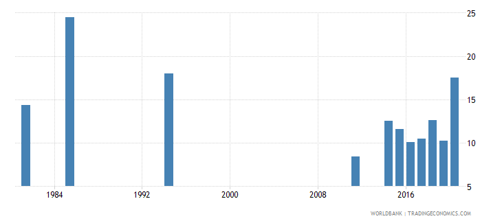 seychelles unemployment youth male percent of male labor force ages 15 24 national estimate wb data