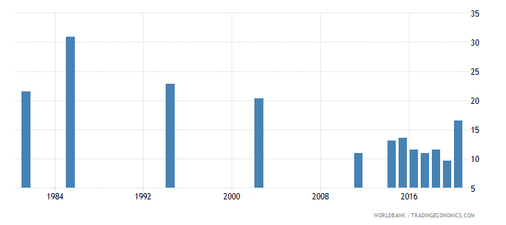 seychelles unemployment youth total percent of total labor force ages 15 24 national estimate wb data