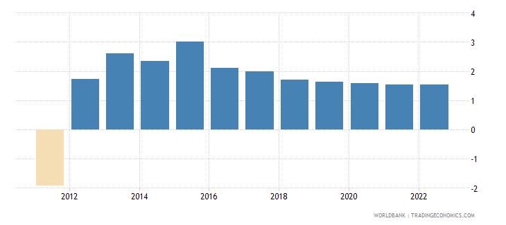 seychelles urban population growth annual percent wb data