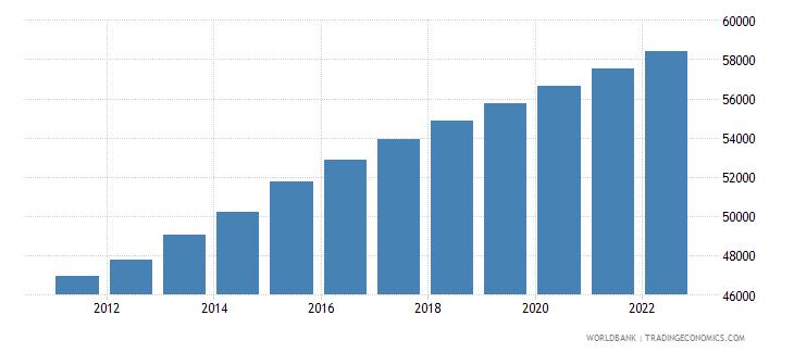 seychelles urban population wb data