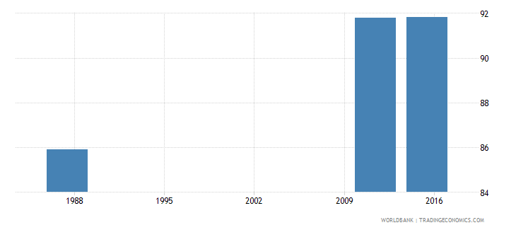 seychelles wage and salaried workers female percent of females employed wb data