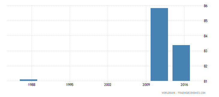 seychelles wage and salaried workers total percent of total employed wb data
