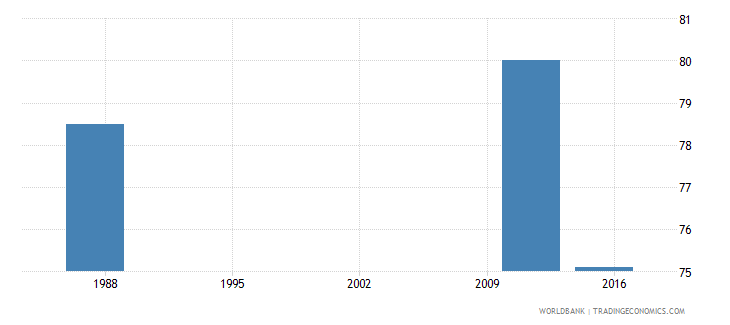 seychelles wage and salary workers male percent of males employed wb data