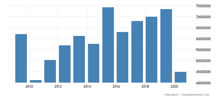 seychelles workers remittances and compensation of employees paid us dollar wb data