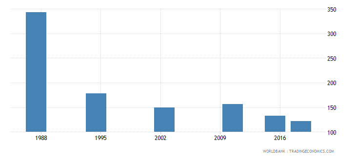 seychelles youth illiterate population 15 24 years both sexes number wb data