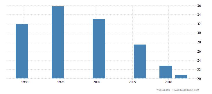 seychelles youth illiterate population 15 24 years percent female wb data