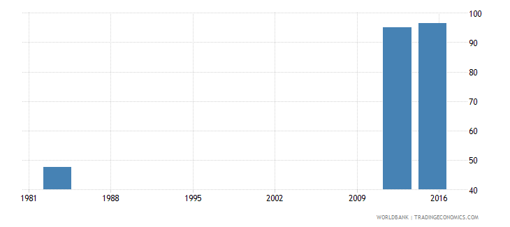 sierra leone adjusted net intake rate to grade 1 of primary education both sexes percent wb data